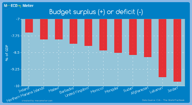 Budget surplus (+) or deficit (-) of Morocco