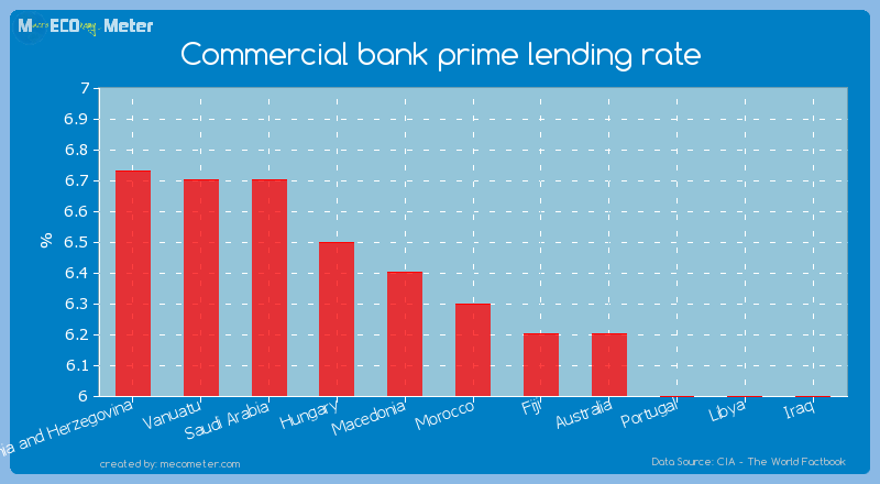 Commercial bank prime lending rate of Morocco
