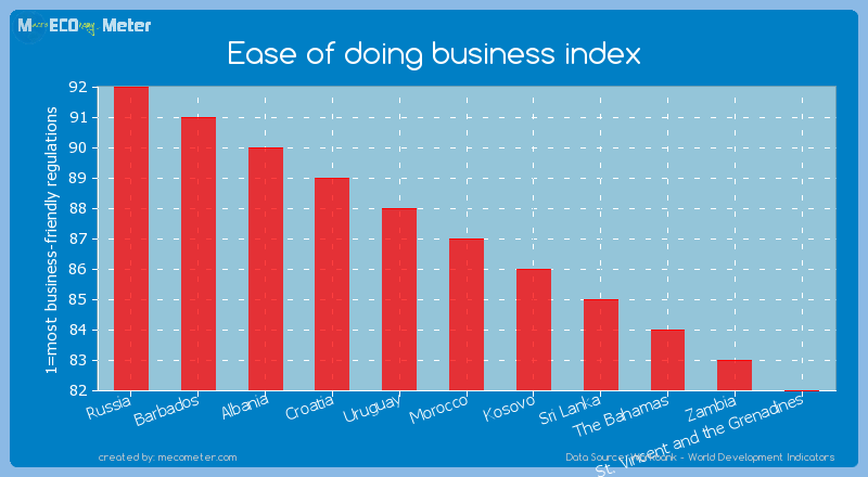 Ease of doing business index of Morocco