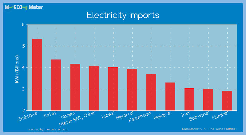 Electricity imports of Morocco
