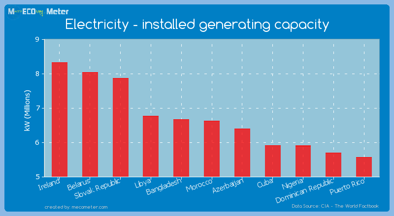 Electricity - installed generating capacity of Morocco