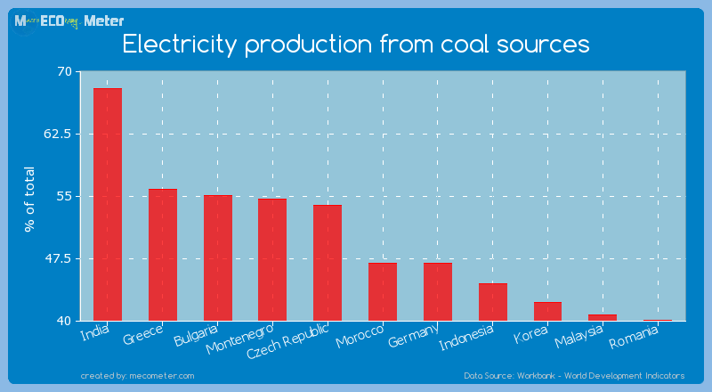 Electricity production from coal sources of Morocco