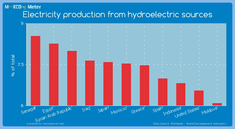 Electricity production from hydroelectric sources of Morocco