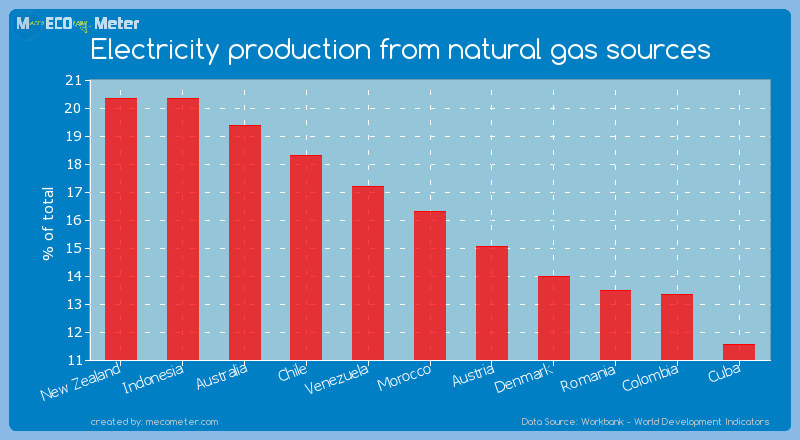 Electricity production from natural gas sources of Morocco