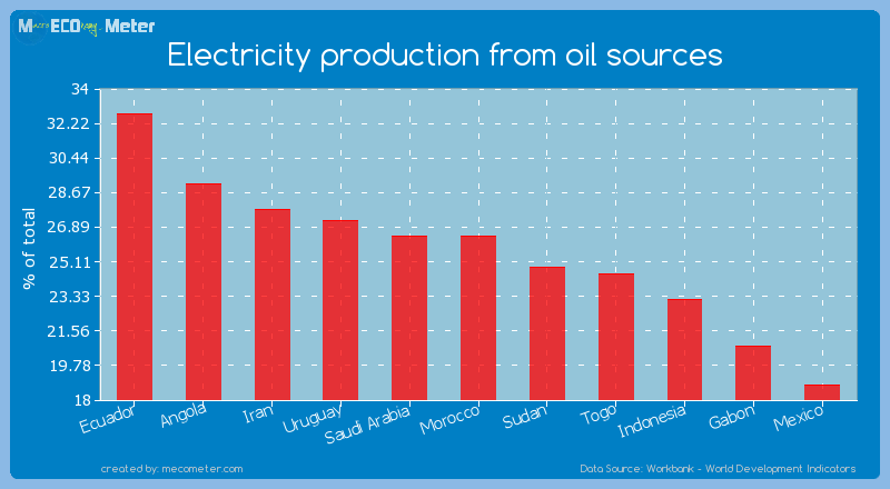 Electricity production from oil sources of Morocco