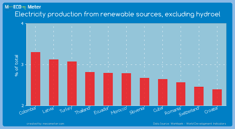 Electricity production from renewable sources, excluding hydroel of Morocco