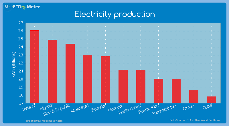 Electricity production of Morocco