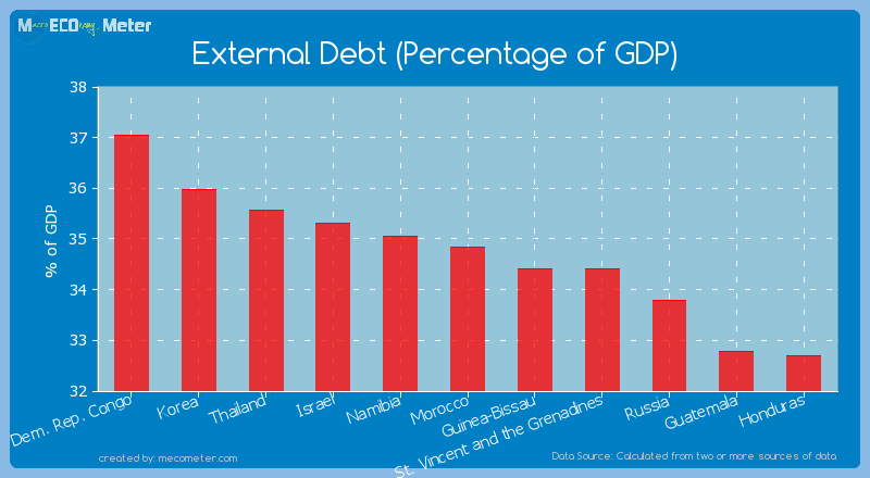External Debt (Percentage of GDP) of Morocco