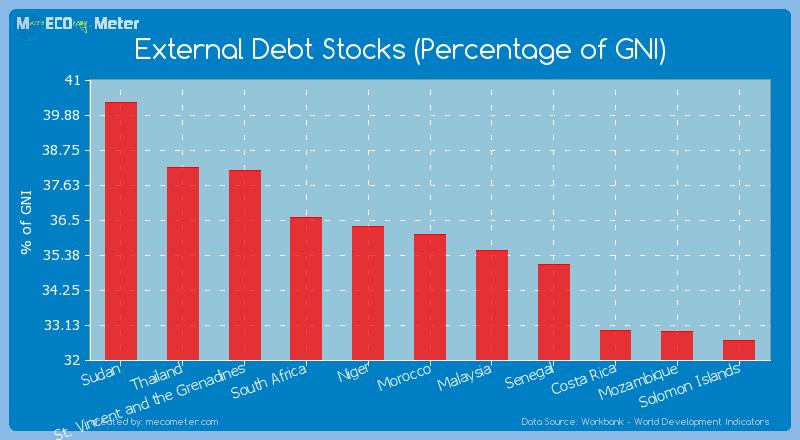 External Debt Stocks (Percentage of GNI) of Morocco