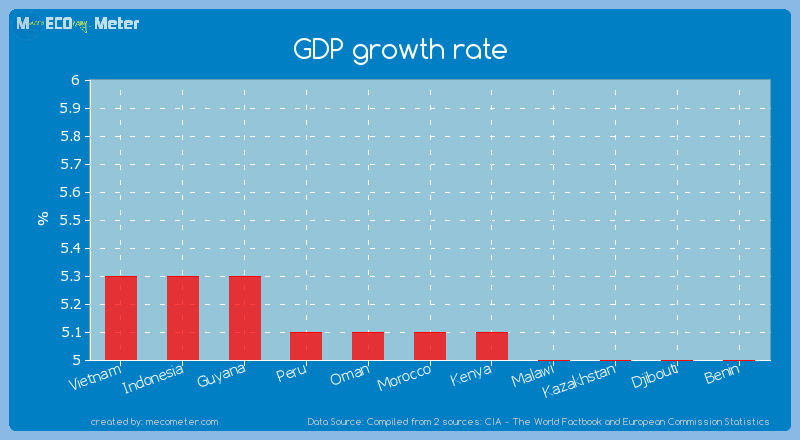 GDP growth rate of Morocco