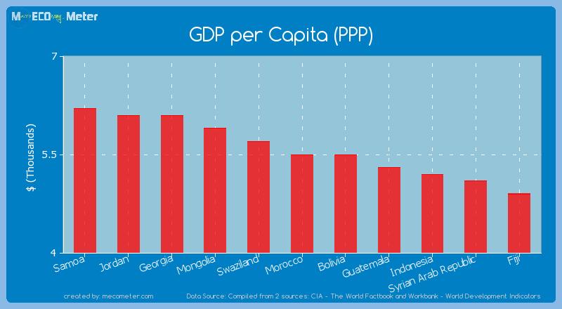 GDP per Capita (PPP) of Morocco