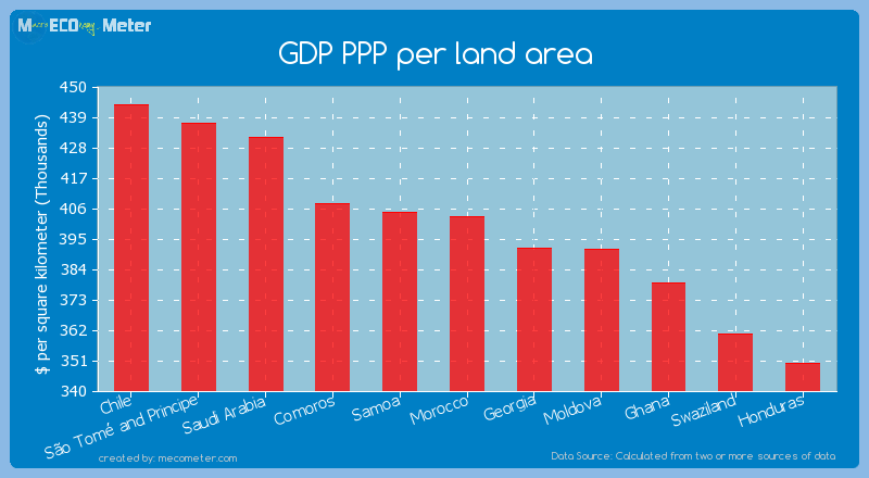 GDP PPP per land area of Morocco