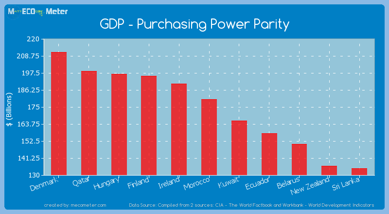 GDP - Purchasing Power Parity of Morocco