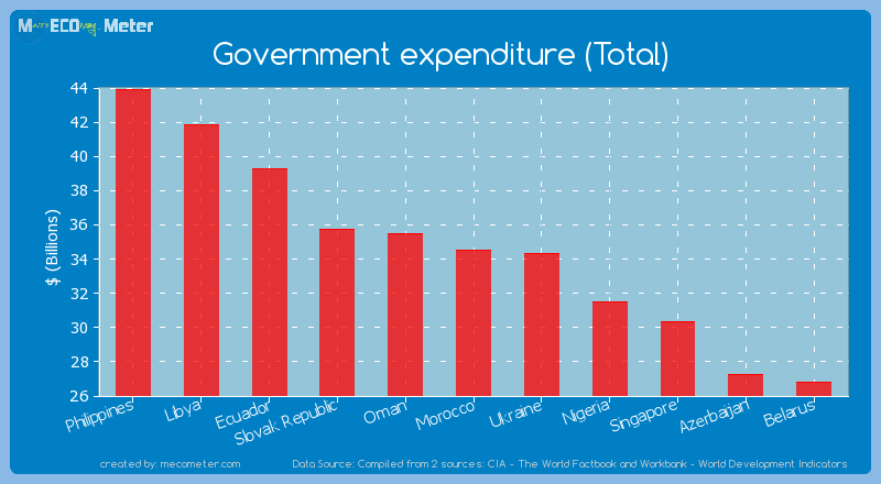 Government expenditure (Total) of Morocco