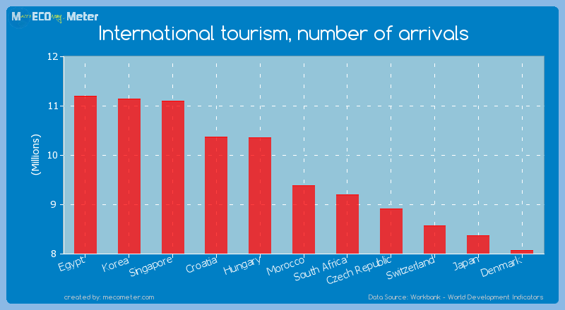 International tourism, number of arrivals of Morocco