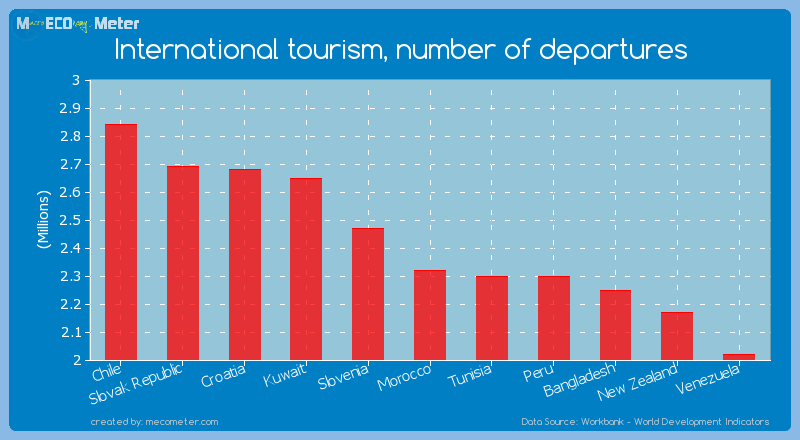 International tourism, number of departures of Morocco
