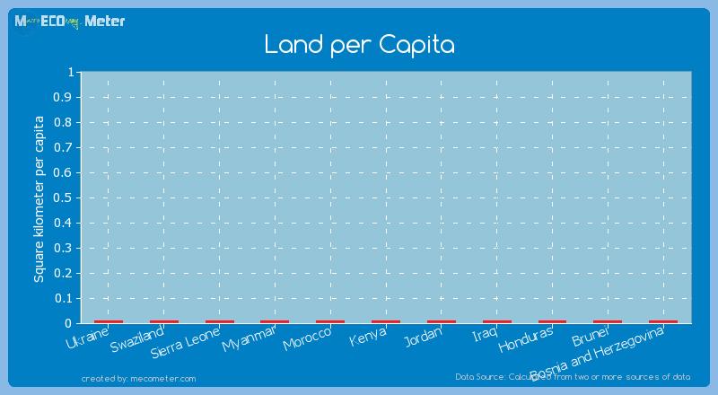 Land per Capita of Morocco