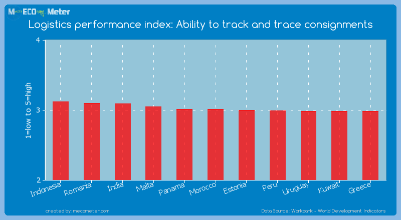 Logistics performance index: Ability to track and trace consignments of Morocco