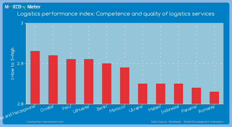 Logistics performance index: Competence and quality of logistics services of Morocco