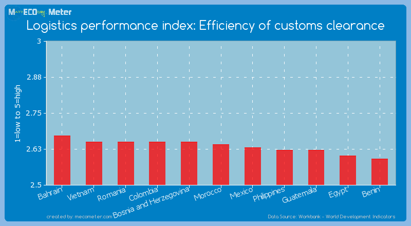 Logistics performance index: Efficiency of customs clearance of Morocco