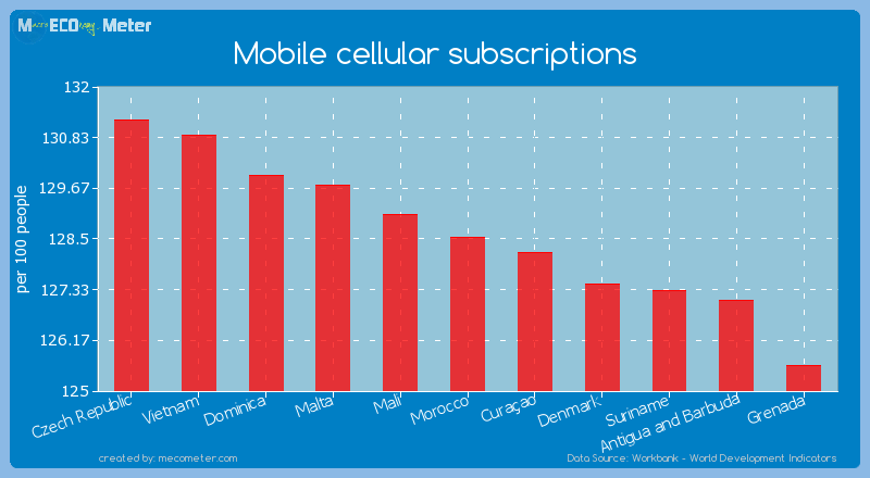 Mobile cellular subscriptions of Morocco