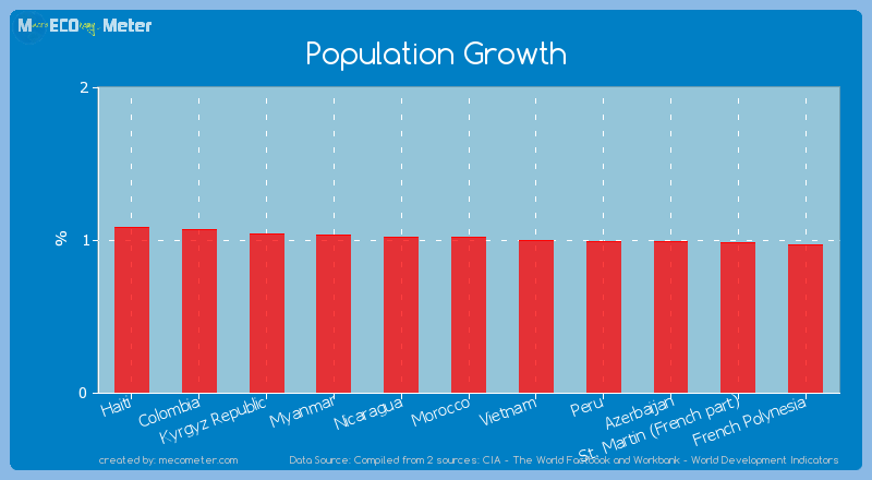 Population Growth of Morocco