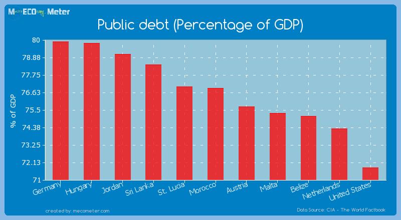 Public debt (Percentage of GDP) of Morocco