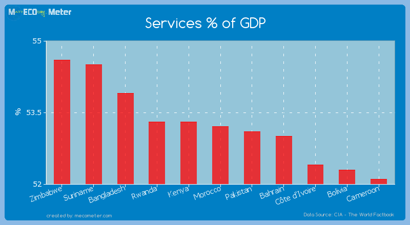 Services % of GDP of Morocco