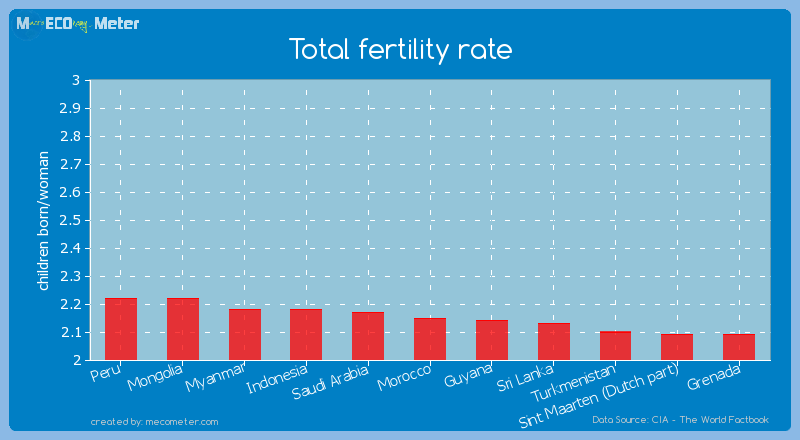 Total fertility rate of Morocco