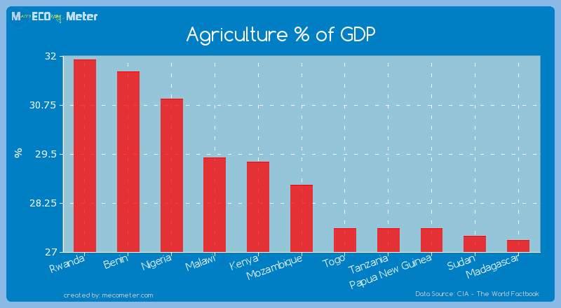 Agriculture % of GDP of Mozambique