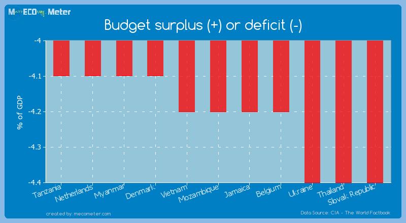 Budget surplus (+) or deficit (-) of Mozambique