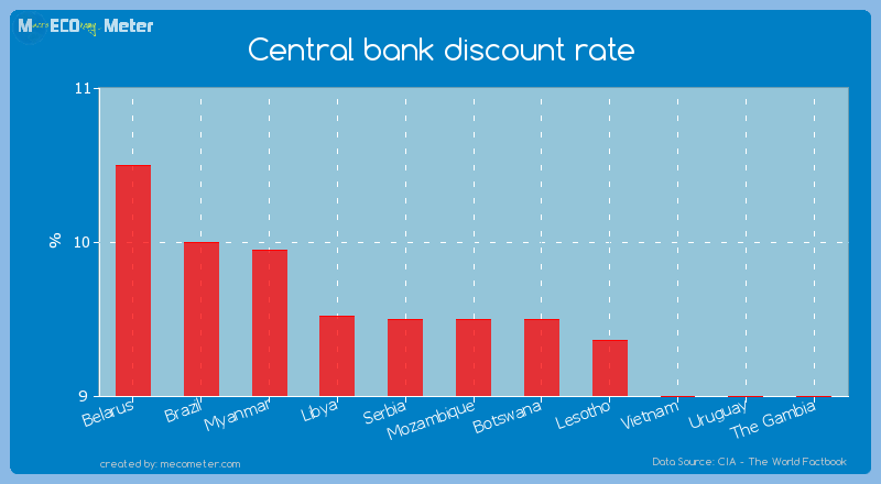 Central bank discount rate of Mozambique