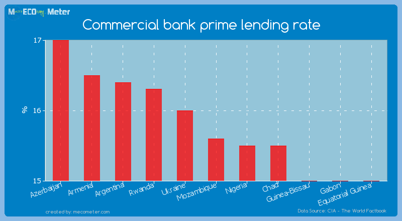 Commercial bank prime lending rate of Mozambique