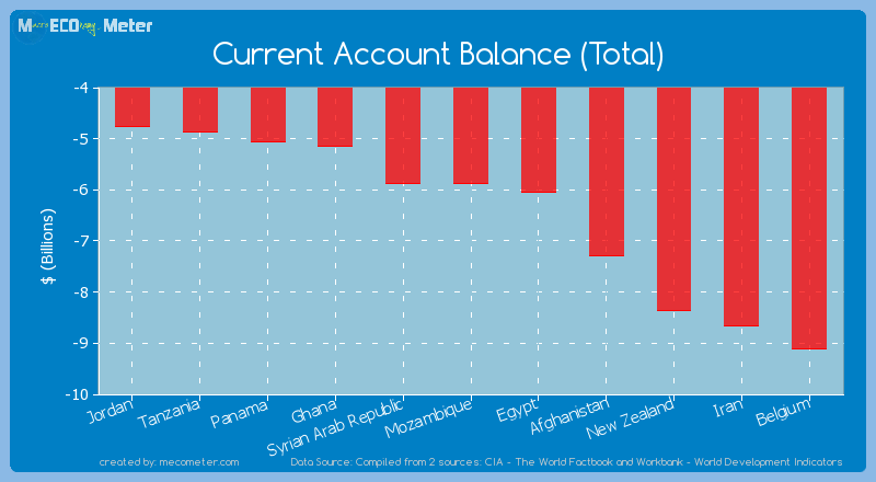 Current Account Balance (Total) of Mozambique