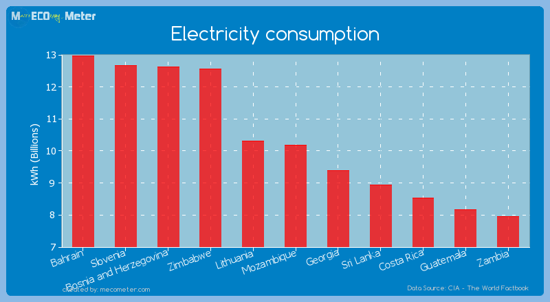 Electricity consumption of Mozambique