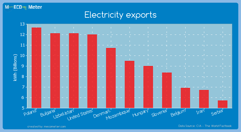 Electricity exports of Mozambique