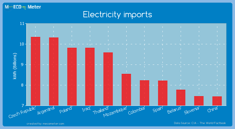Electricity imports of Mozambique