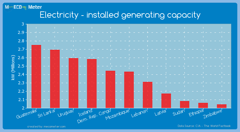 Electricity - installed generating capacity of Mozambique