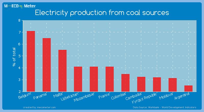 Electricity production from coal sources of Mozambique