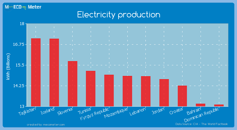 Electricity production of Mozambique