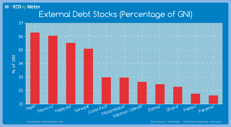 External Debt Stocks (Percentage of GNI) of Mozambique