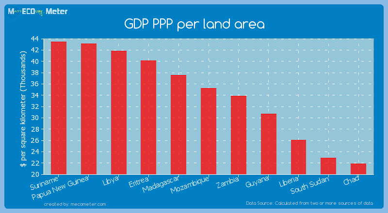 GDP PPP per land area of Mozambique