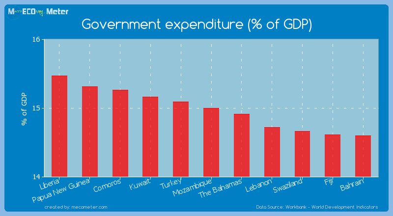 Government expenditure (% of GDP) of Mozambique