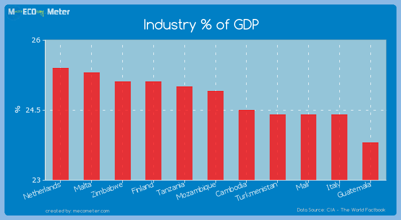 Industry % of GDP of Mozambique