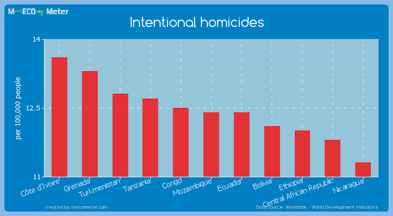 Intentional homicides of Mozambique