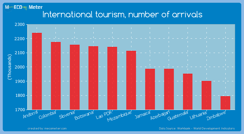 International tourism, number of arrivals of Mozambique