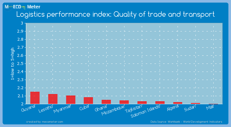 Logistics performance index: Quality of trade and transport of Mozambique