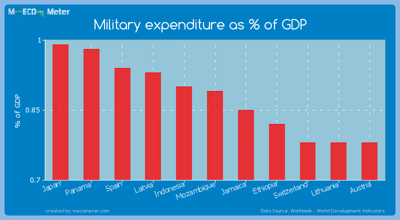Military expenditure as % of GDP of Mozambique