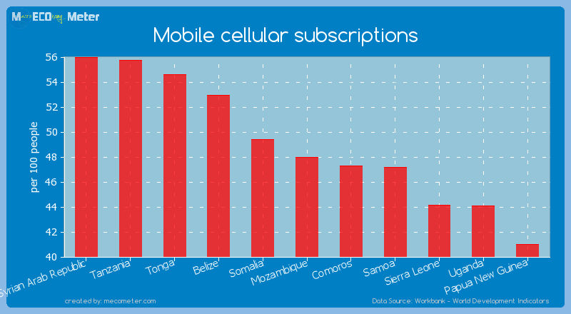 Mobile cellular subscriptions of Mozambique
