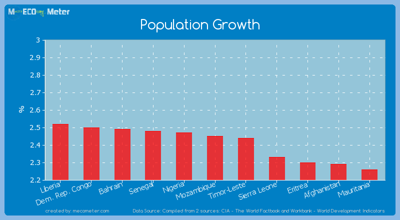 Population Growth of Mozambique
